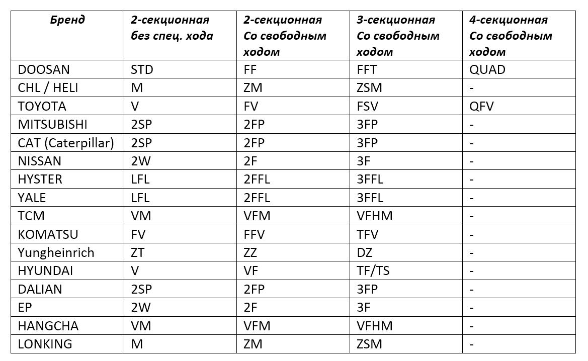 обозначения мачт вилочных погрузчиков разных производителей